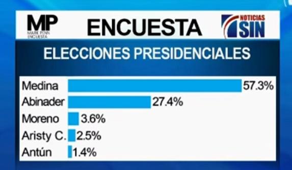 Danilo 57.3%, Abinader 27.4%, dice nueva encuesta de la firma Mark Penn