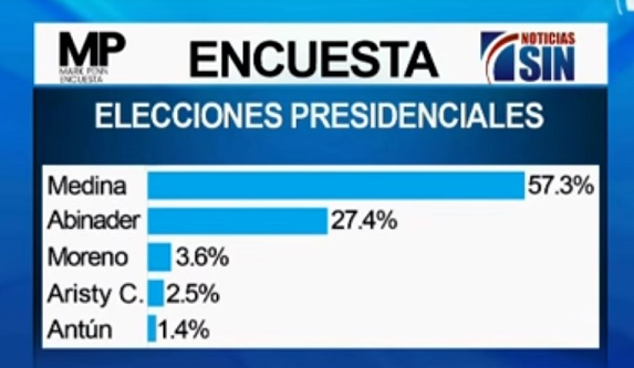 Danilo 57.3%, Abinader 27.4%, dice encuesta de la firma Mark Penn
