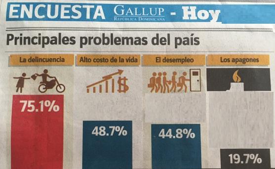 Crece preocupación por inseguridadciudadana en la RD, según encuesta