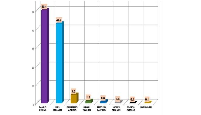 Danilo 50.1%, Abinader 42.9, según Alfonso, Cabrera & Asociados