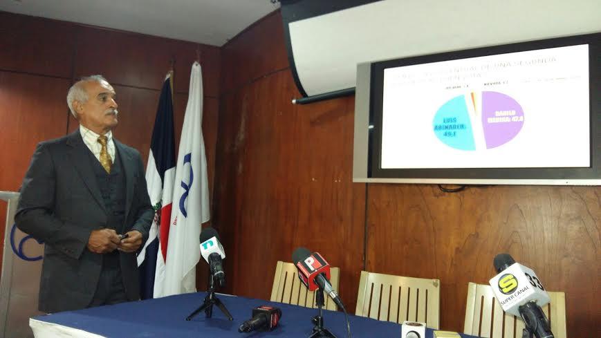 Danilo 47.1% – Abinader 42.6, dice encuesta de CIES Internacional