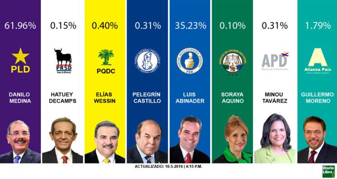 Con el 66.90% colegios computados, Medina se perfila ganador con 62%
