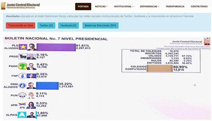 Danilo Medina 61.61%, Abinader 35.22, según el boletín 7 de la JCE