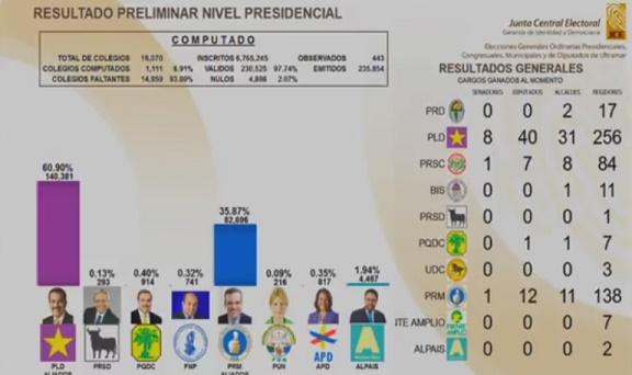 JCE sigue emitiendo datos; hay clara tendencia a triunfo Danilo 61% a 35%
