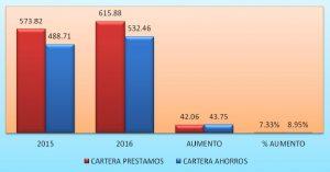 Cooperativa aumenta sus activos a RD$60.9 millones de pesos