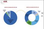 Industriales apoyan incremento gas natural en la matriz de generación