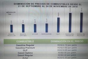MICM dice en dos meses las gasolinas y el GLP bajan precios entre 9.7 y 14 %