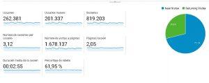 En noviembre ALMOMENTO.NET registró un millón 678 mil visitas a páginas