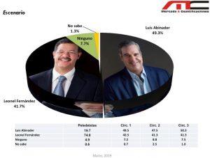 Abinader domina escenarios electorales en el Distrito Nacional, según encuesta