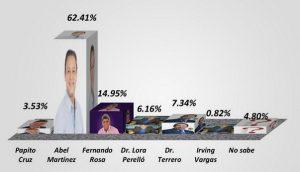 SANTIAGO: Encuesta dice Abel Martínez ganaría cómodamente