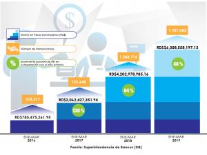 Transacciones Subagentes Bancarios incrementaron 48%
