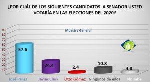 PUERTO PLATA: Encuesta revela José Paliza aventaja senaduría