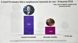 Leonel ganaría a Gonzalo 70% a 29%; Abinader a Hipólito Mejía 87% a 9%