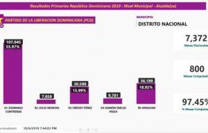 Vea aqui los nombres de ganadores de algunas candidaturas PLD y  PRM