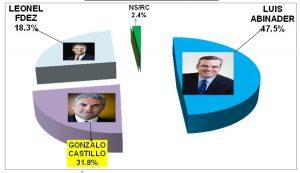 Dos encuestas dicen PRM y Abinader son favoritos ante PLD, Gonzalo y LF