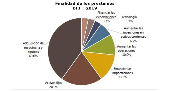 Sigue en incremento porcentaje de industrias acuden a financiamiento