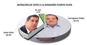 PUERTO PLATA: 59.1% prefiere que Paliza continúe como senador