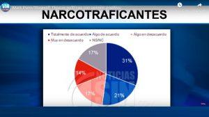 Mayoría cree PN y EN han apoyado a narcotraficantes, dice encuesta