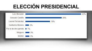 Si elecciones fueran hoy Abinader lograría 46%; habría segunda vuelta
