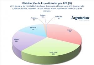 Usuarios demandan la eliminación de mediación de las AFP