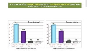 PUERTO PLATA: José Ignacio Paliza ganaría senaduría con un 57.7%