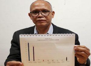 Sondeo dice Ulises gama con 47%; Abinader con 52.5% en Santiago