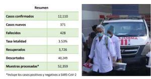 Sólo hubo 4 muertes en RD; reportan baja en número de hospitalizaciones