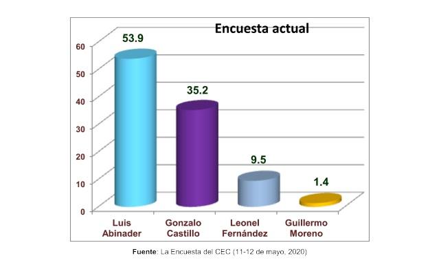 Luis 53.9%, Gonzalo, 35.2% y LF 9.5%, según el Centro Económico del Cibao