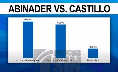 En una segunda vuelta, Abinader ganaría a Gonzalo Castillo 46 a 42%