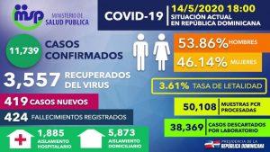 Ascienden a 3,557 losrecuperados de COVID-19 en RD