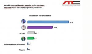 Abinader tiene 51.3%, Gonzalo 33% y Leonel 11.2%, según nueva encuesta