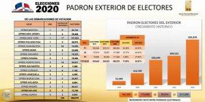 Padrón de los dominicanos en el exterior creció 54.97%, según JCE