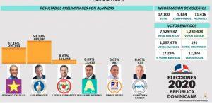 Abinader 52.59%, Gonzalo 37.60 y LF 8.67 según resultados oficiales JCE