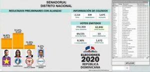 El PRM sigue arriba «por mucho» en conteo votos en el nivel congresual