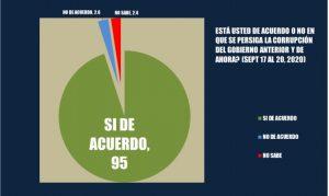 95% apoya se persiga corrupción; el 51.2 ve nuevo gobierno RD es bueno