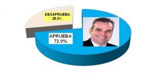 72% población RD aprueba gestión del presidente Abinader, según encuesta
