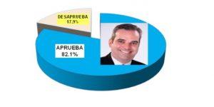 82.1% de la población RD aprueba la actual gestión, señala una encuesta