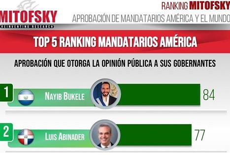 Abinader es segundo presidente mejor valorado de América, según encuesta