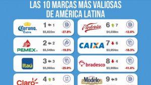 Marcas latinoamericanas pierden miles millones valor por la COVID